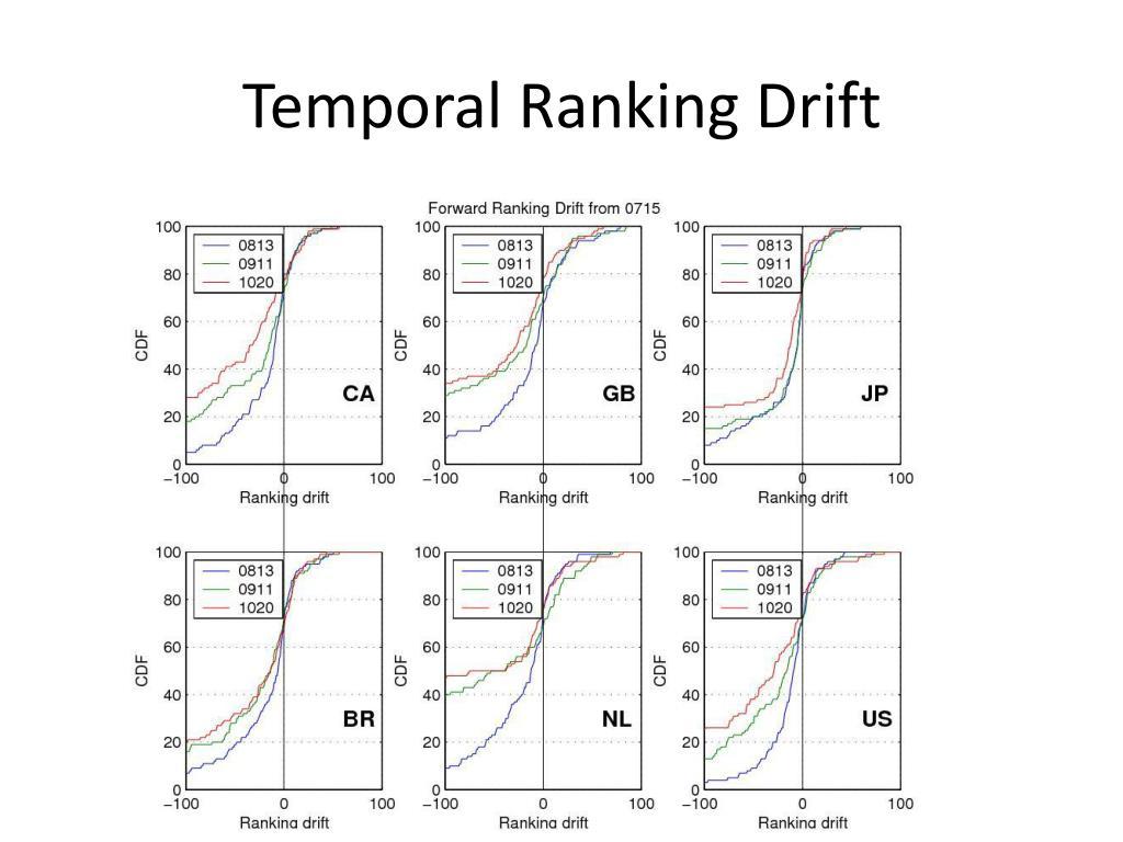 Temporal Ranking Drift