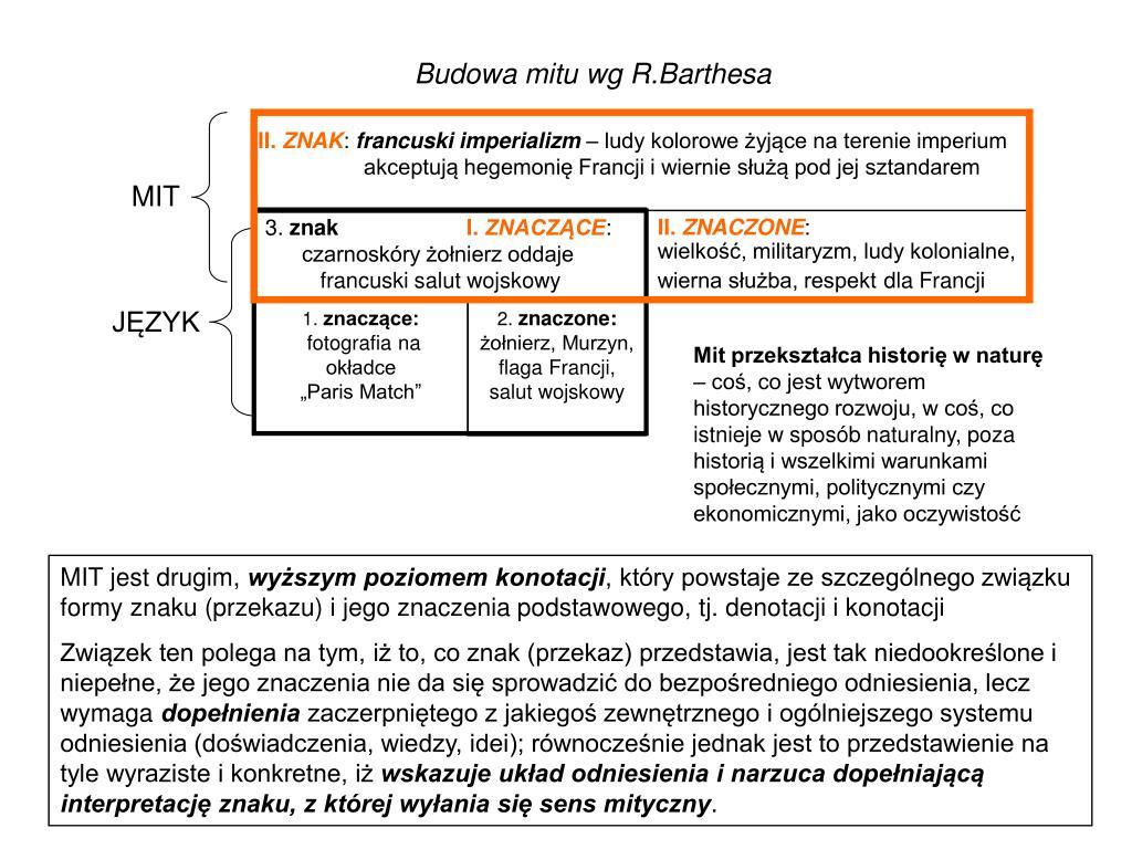 Budowa mitu wg R.Barthesa