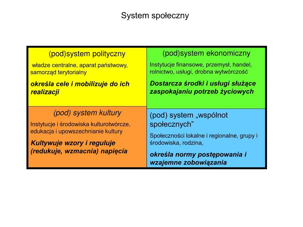 System społeczny