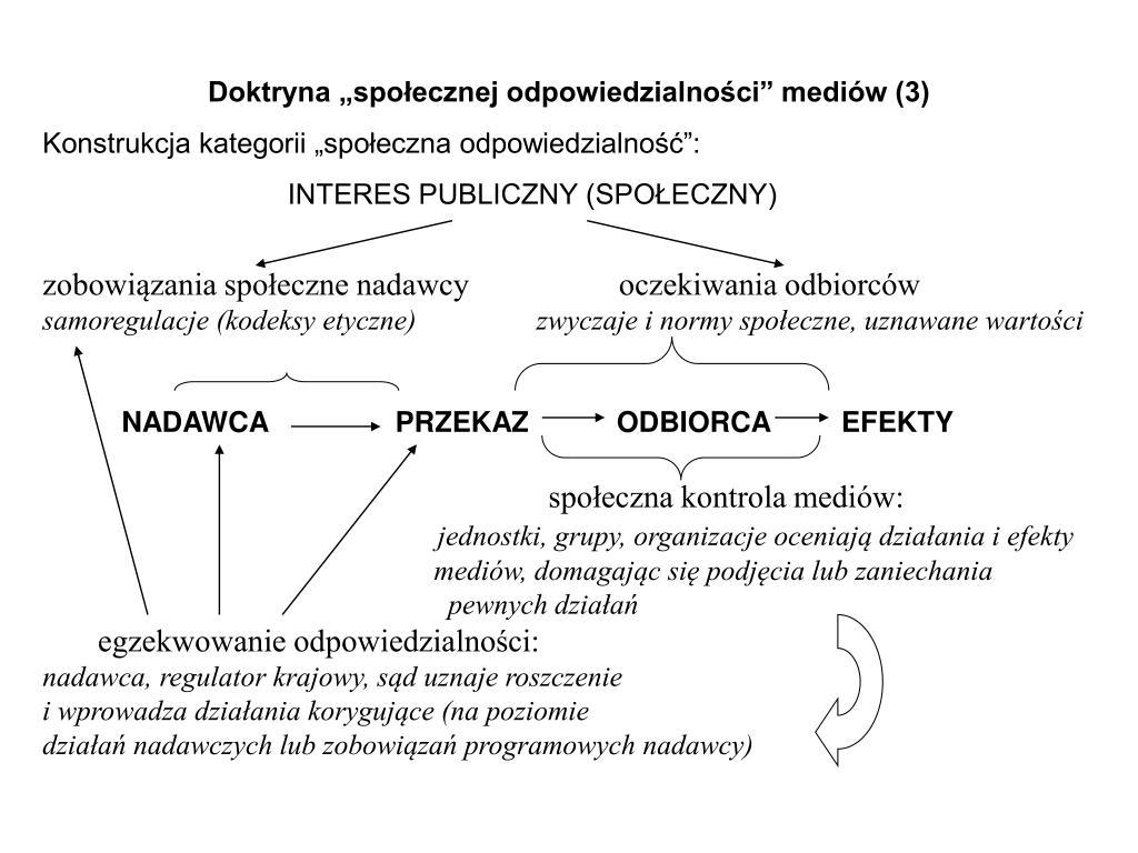 """Doktryna """"społecznej odpowiedzialności"""" mediów (3)"""