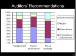 auditors recommendations