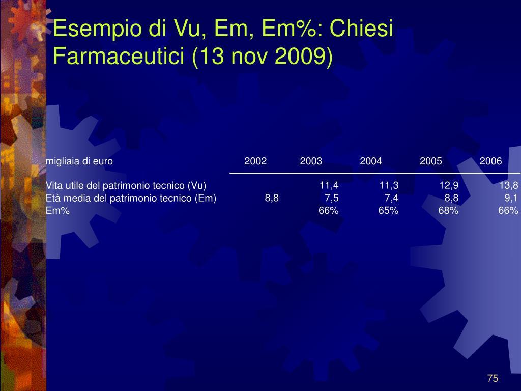 Esempio di Vu, Em, Em%: Chiesi Farmaceutici (13 nov 2009)