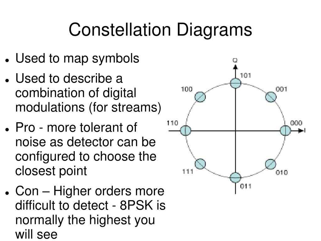Constellation Diagrams