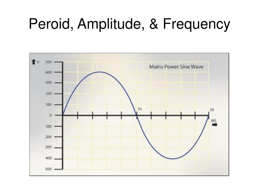 Peroid, Amplitude, & Frequency