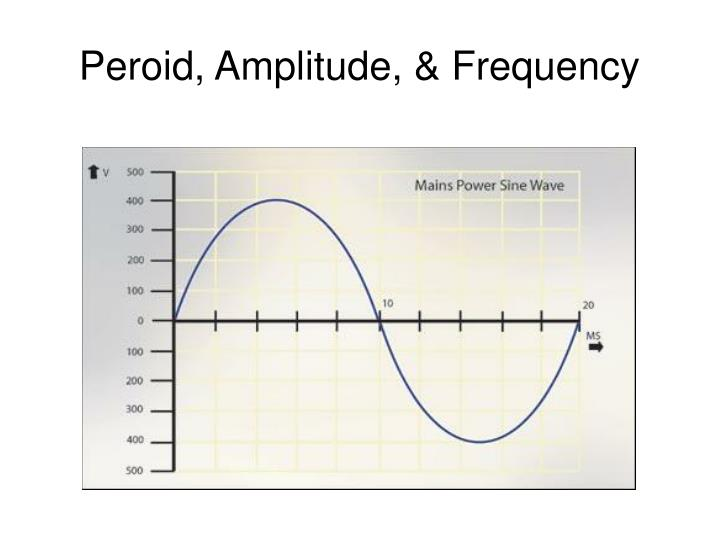 Peroid amplitude frequency