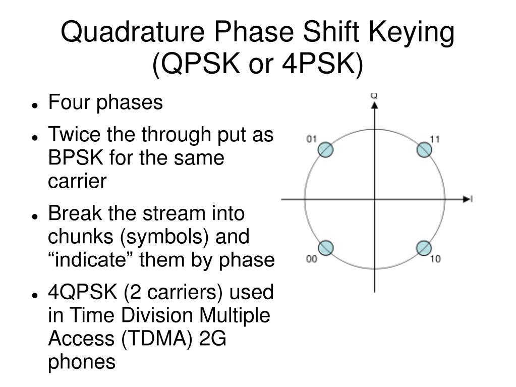 Quadrature Phase Shift Keying (QPSK or 4PSK)