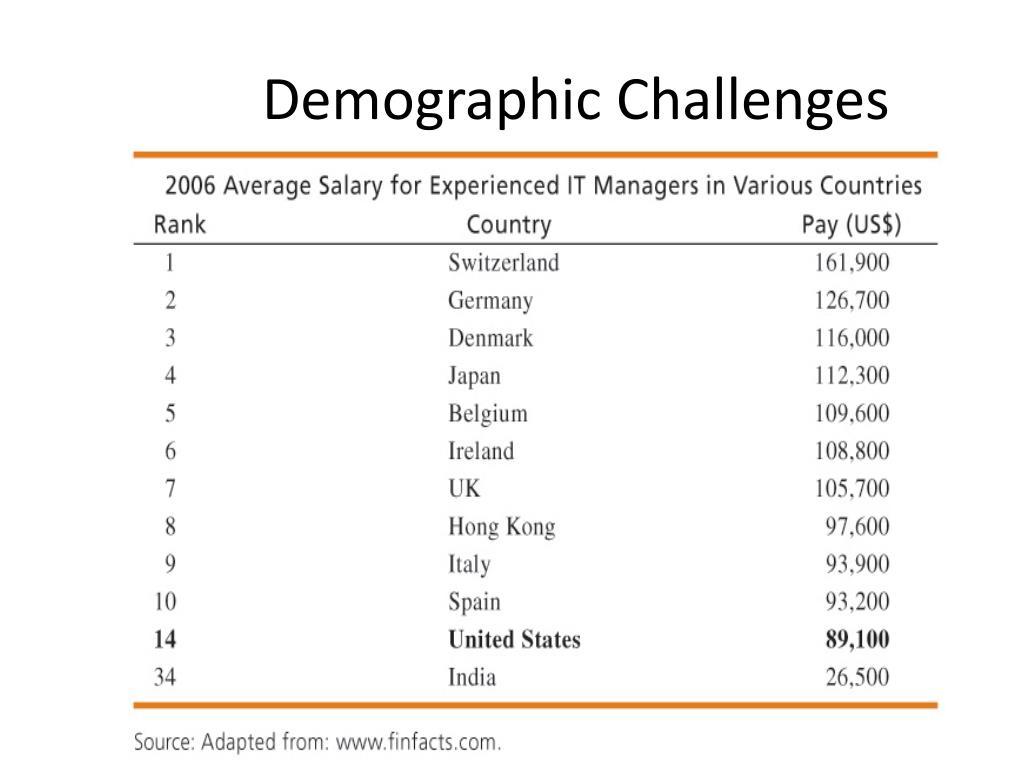 Demographic Challenges