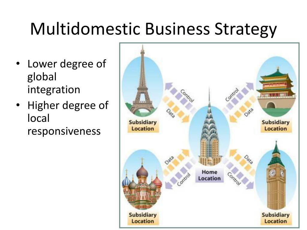 Multidomestic Business Strategy