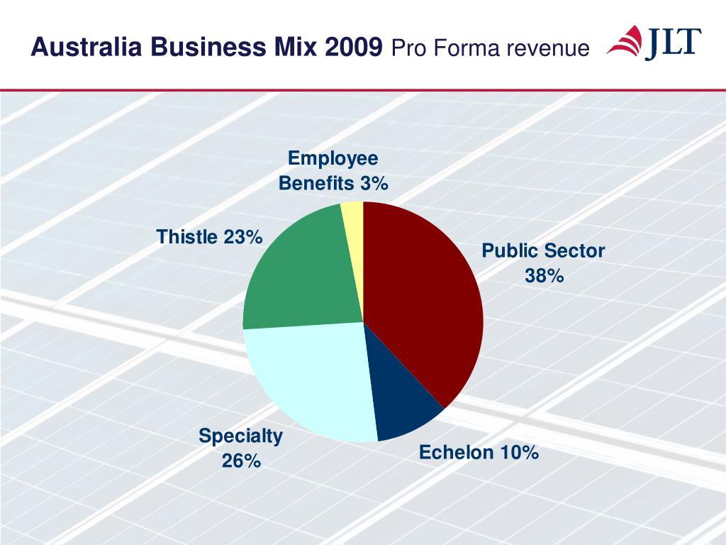 Australia Business Mix 2009