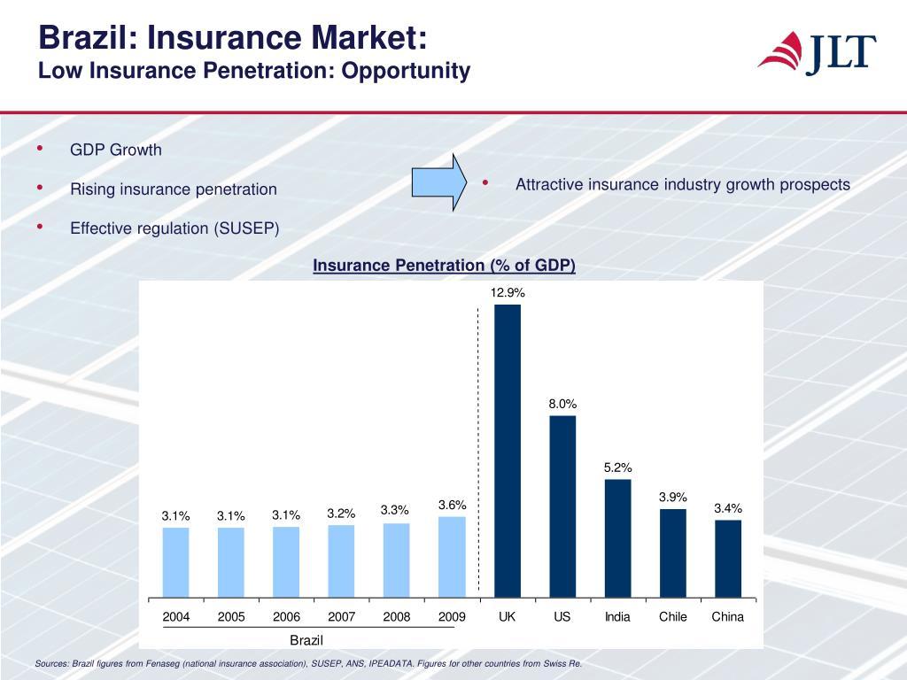 Brazil: Insurance Market: