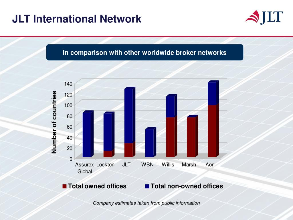 JLT International Network