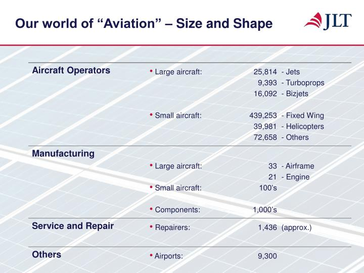 Our world of aviation size and shape