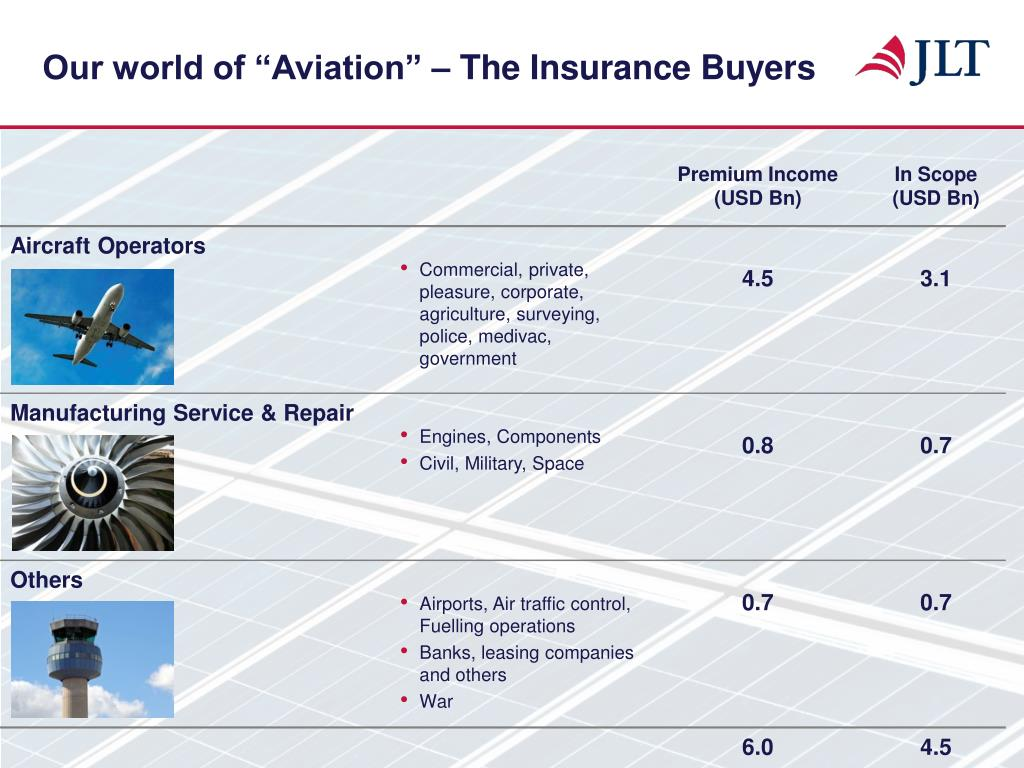 """Our world of """"Aviation"""" – The Insurance Buyers"""