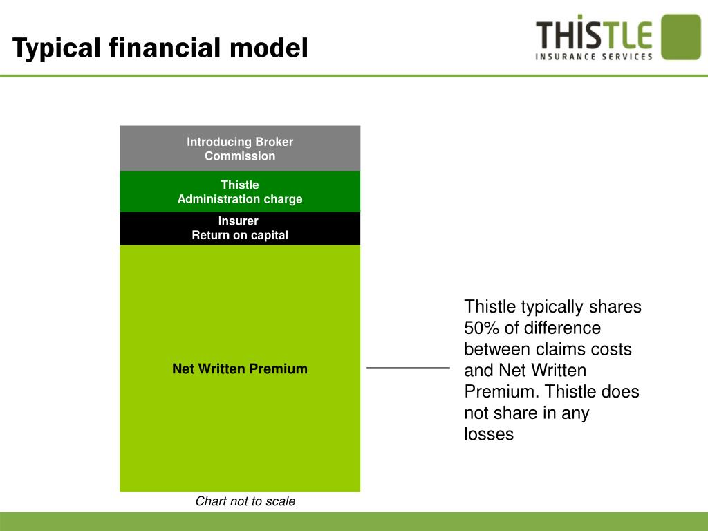 Typical financial model