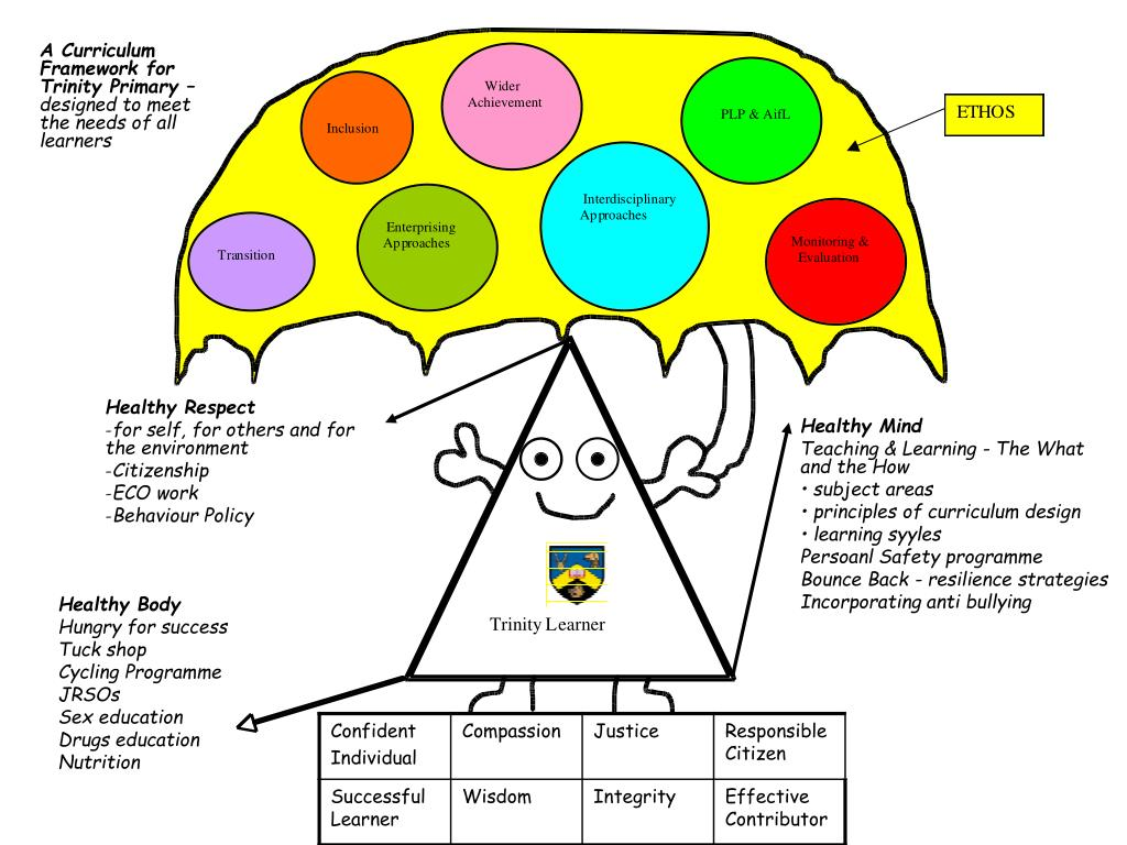A Curriculum Framework for Trinity Primary –