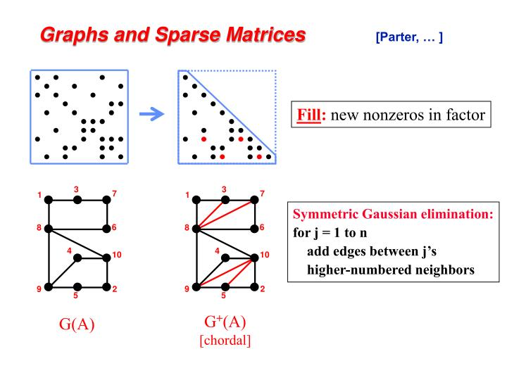 Graphs and sparse matrices parter