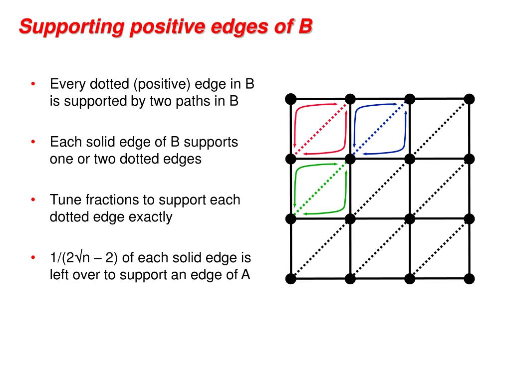 Every dotted (positive) edge in B is supported by two paths in B