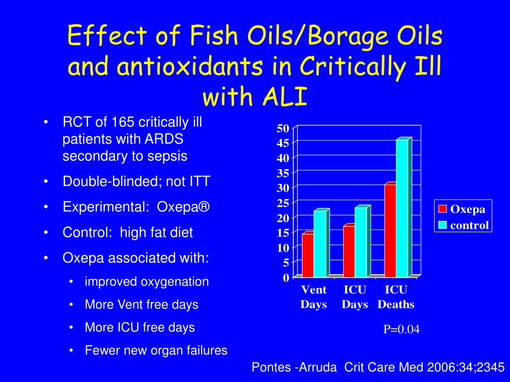 Effect of Fish Oils/Borage Oils and antioxidants in Critically Ill with ALI