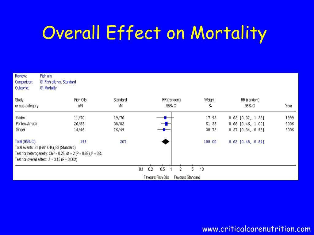 Overall Effect on Mortality