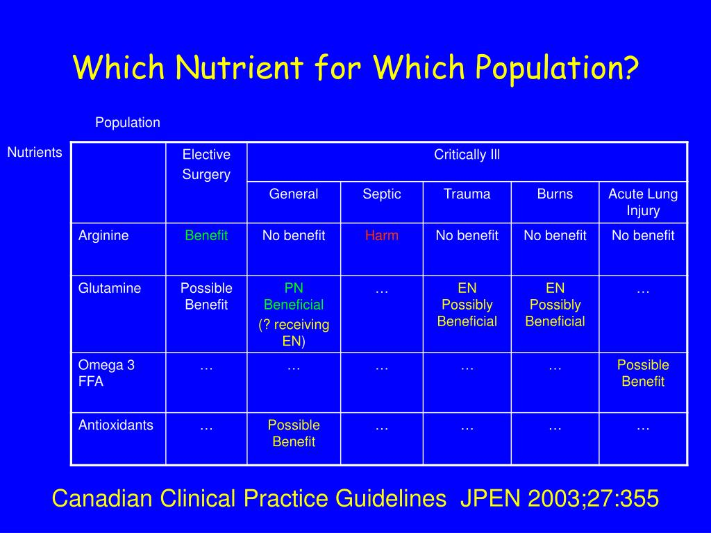 Which Nutrient for Which Population?