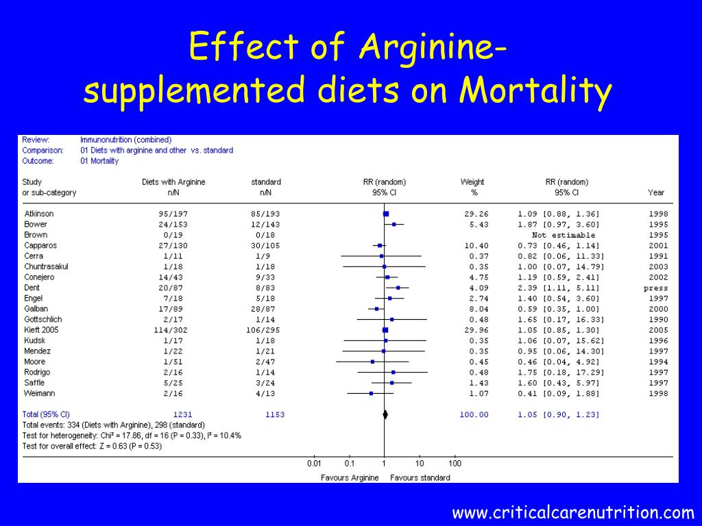 Effect of Arginine-supplemented diets on Mortality