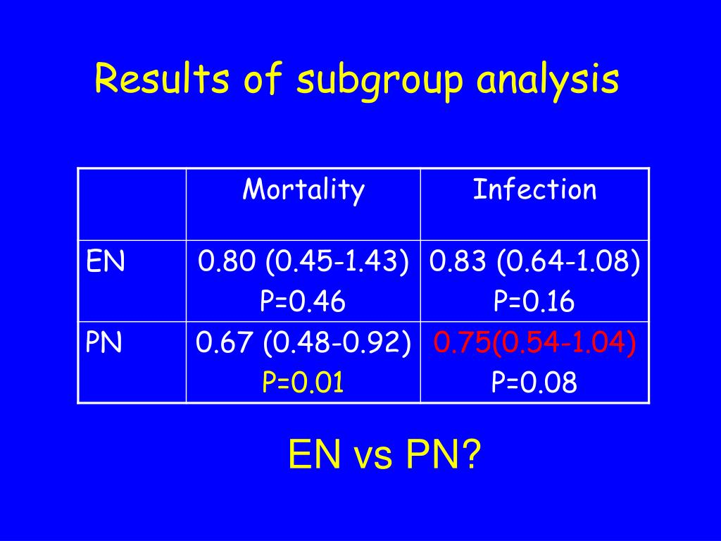 Results of subgroup analysis