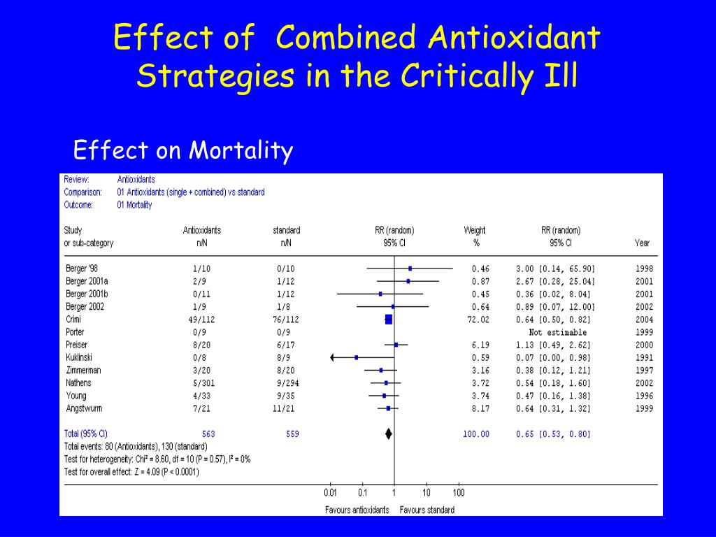Effect of  Combined Antioxidant Strategies in the Critically Ill