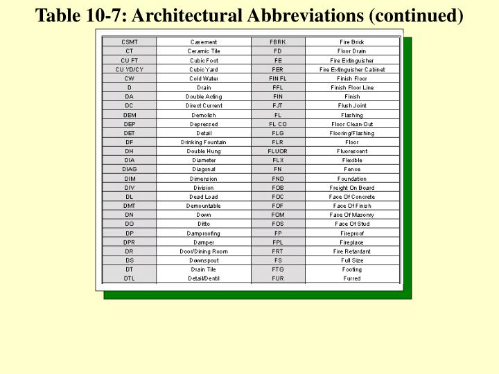 Ppt objectives powerpoint presentation id36469 table 10 7 architectural abbreviations continued malvernweather Images