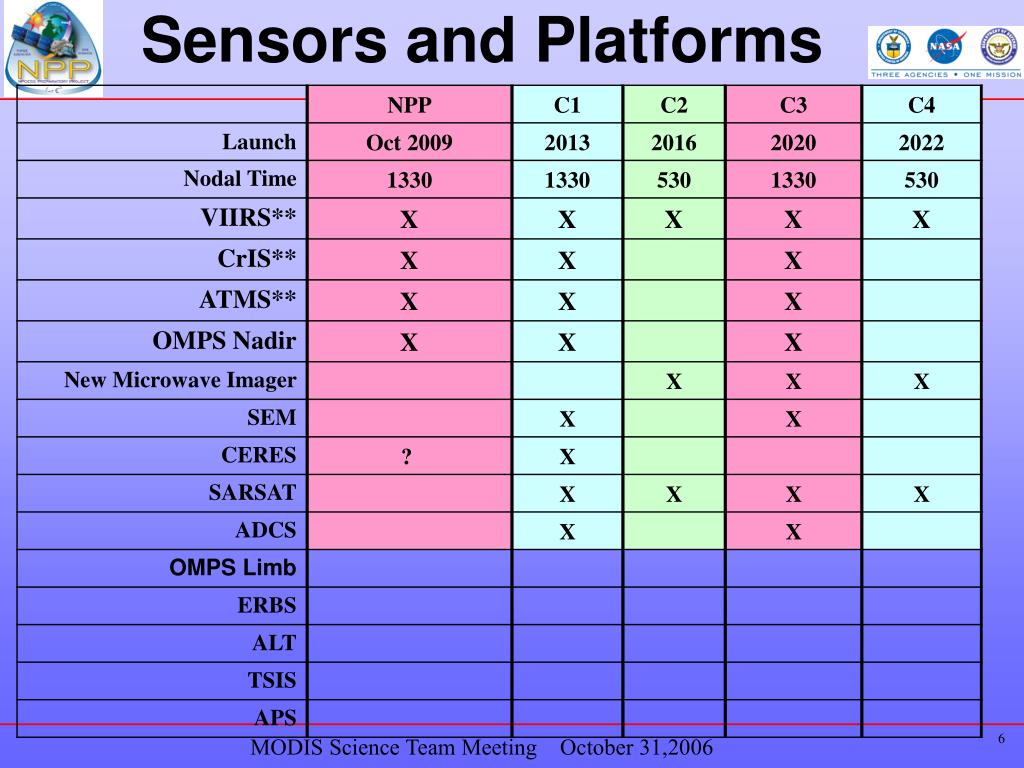 Sensors and Platforms