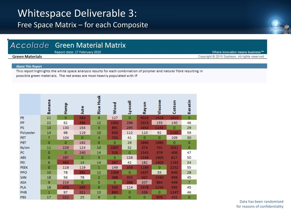 Whitespace Deliverable 3:
