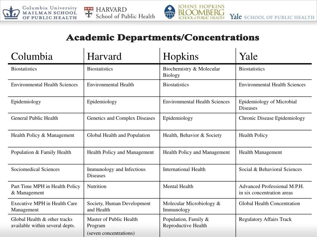 Academic Departments/Concentrations