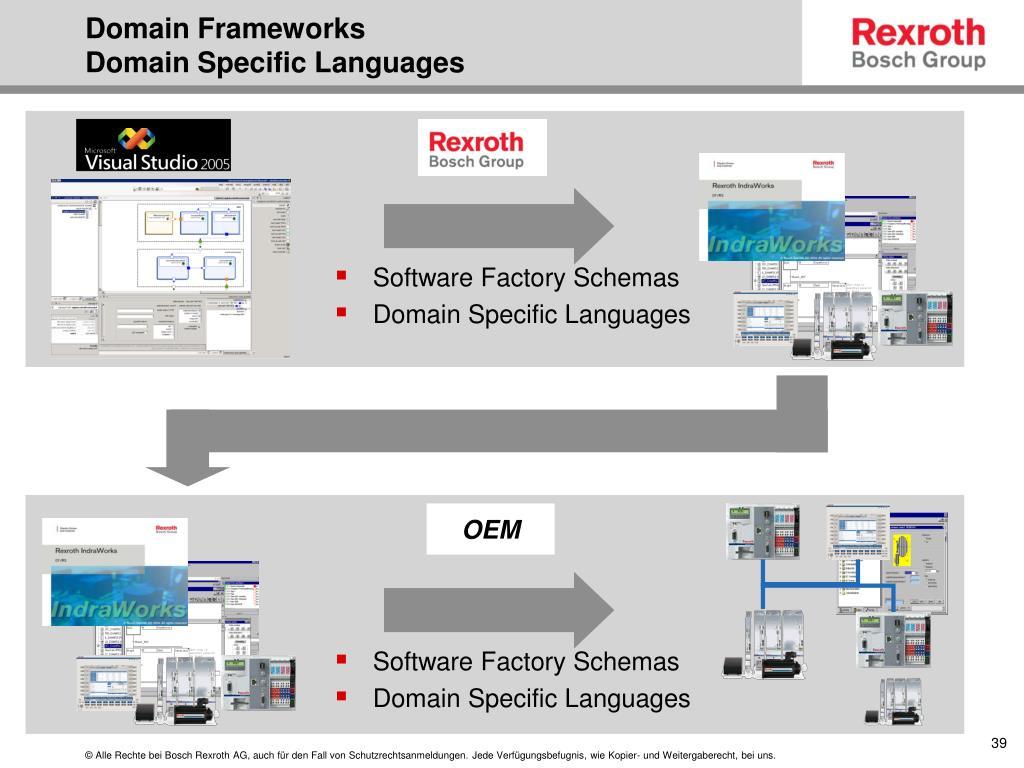 Software Factory Schemas