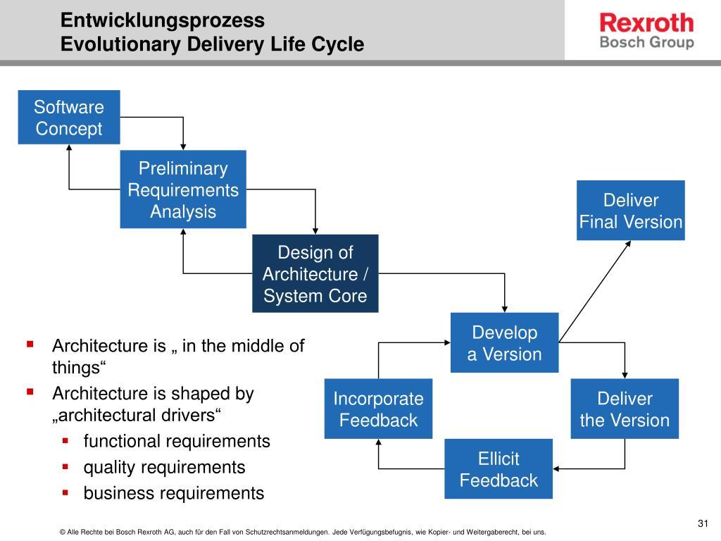 Entwicklungsprozess