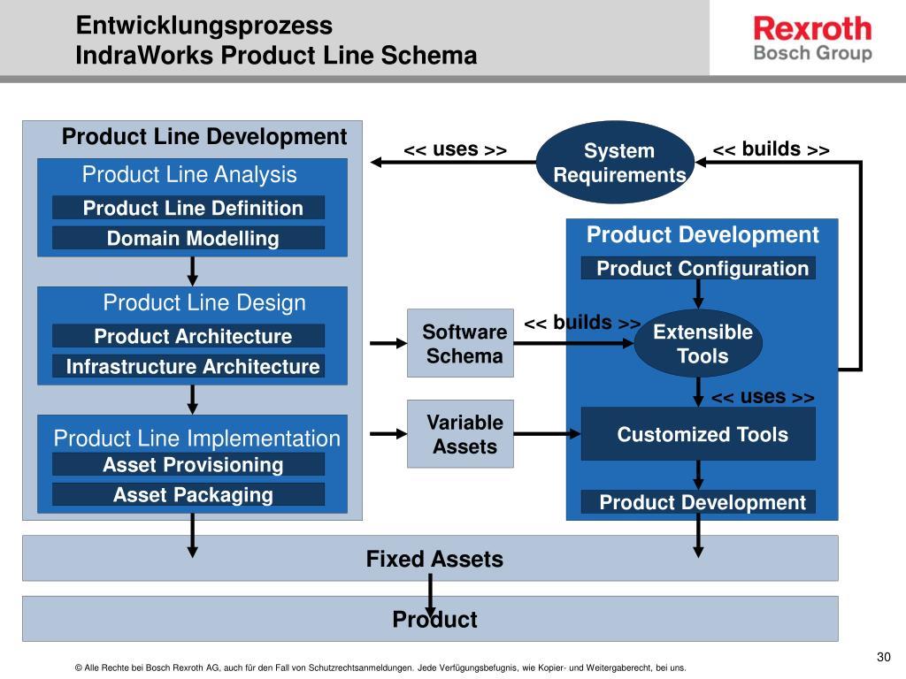 Product Line Development