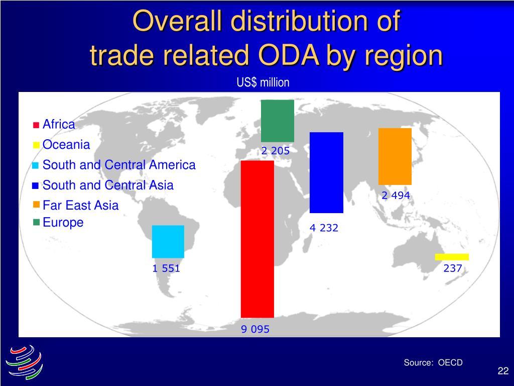 Overall distribution