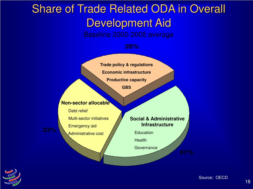 Share of Trade Related ODA in Overall Development Aid