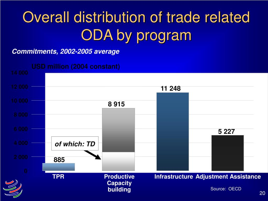 Overall distribution of trade related ODA by program