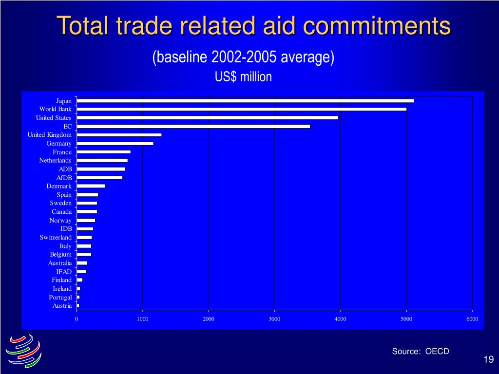 Total trade related aid commitments