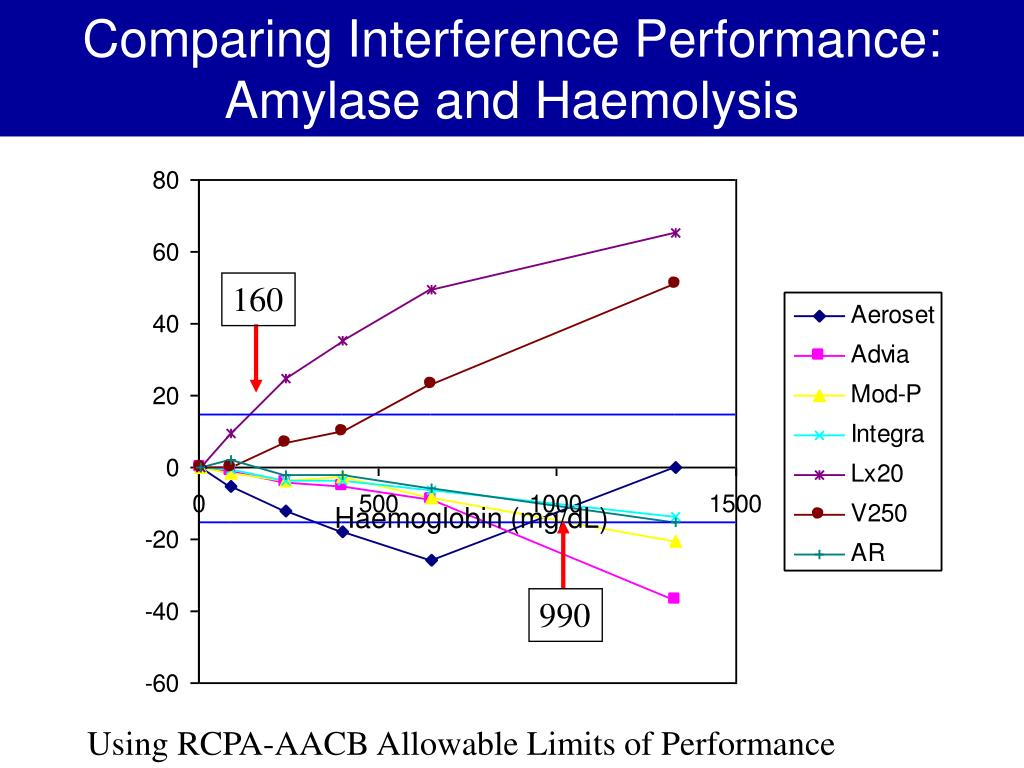 Comparing Interference Performance: Amylase and Haemolysis