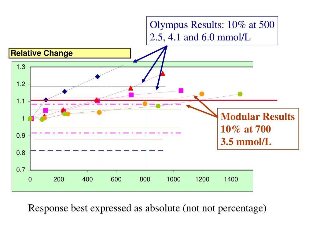 Olympus Results: 10% at 500