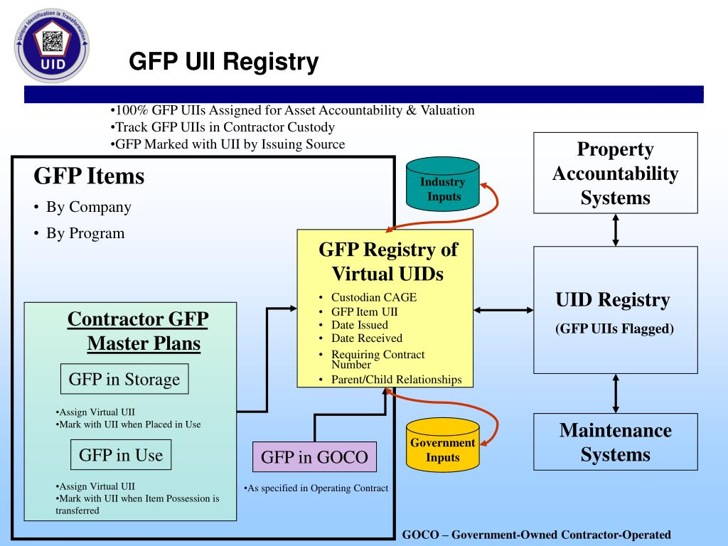 100% GFP UIIs Assigned for Asset Accountability & Valuation