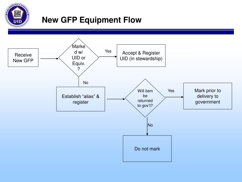 New GFP Equipment Flow