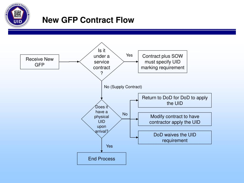 New GFP Contract Flow