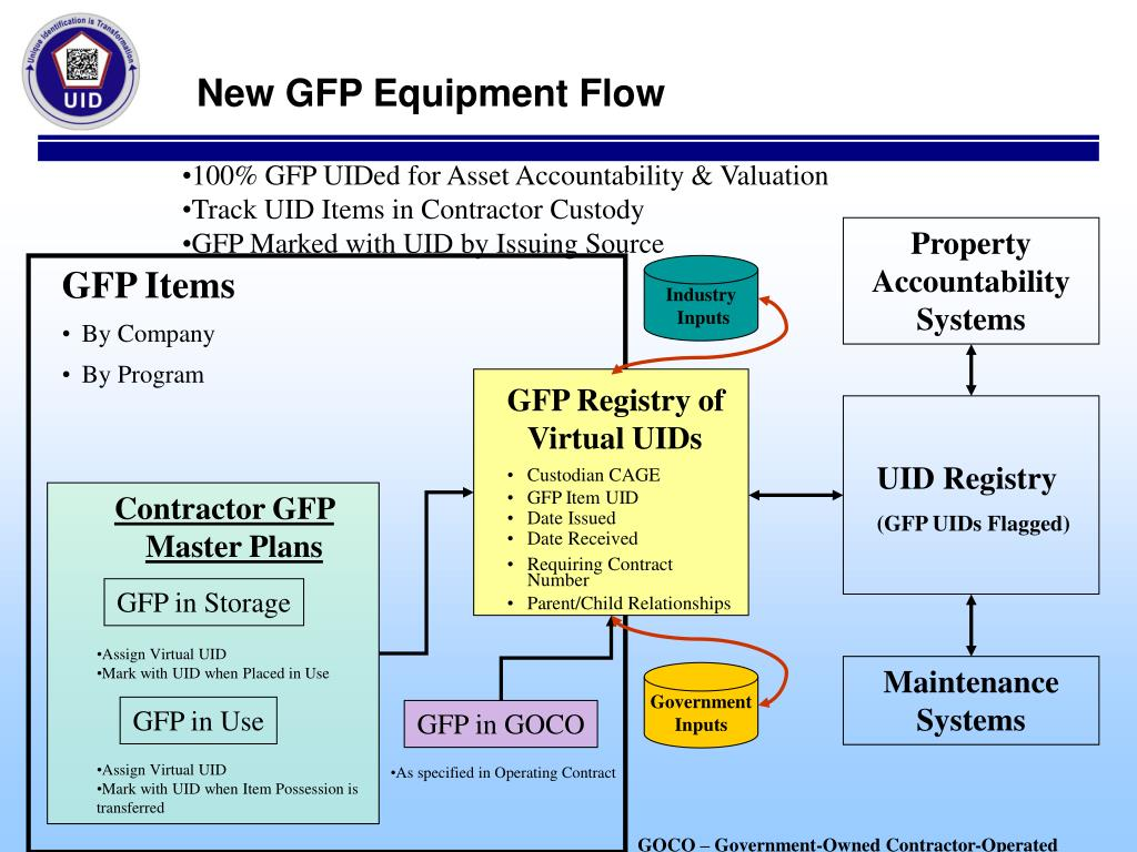 GFP in Storage