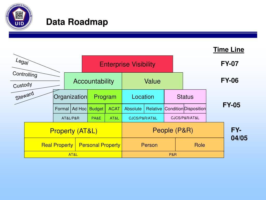 Data Roadmap