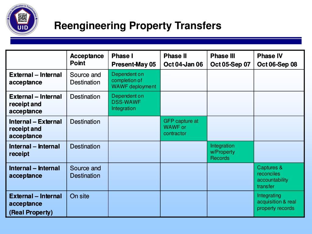 Reengineering Property Transfers