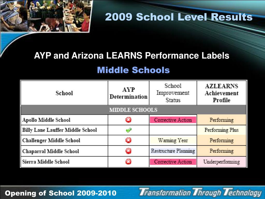 2009 School Level Results