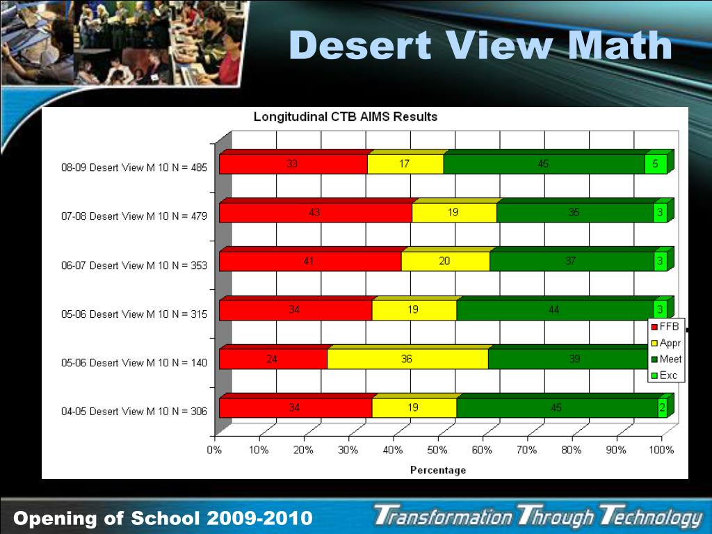 Desert View Math