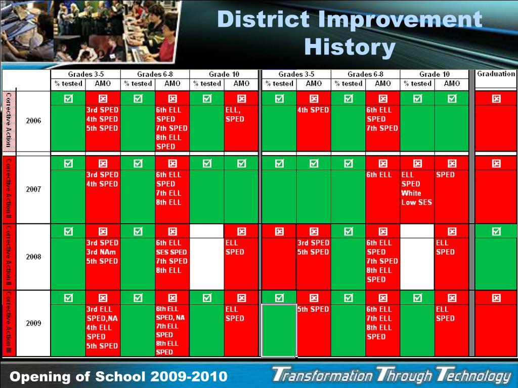 District Improvement History