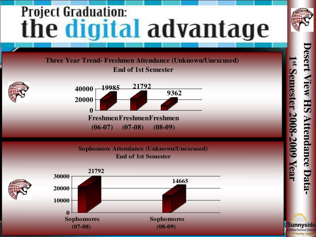 Desert View HS Attendance Data-